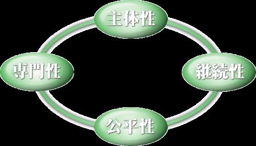管理組合に必要な4項目