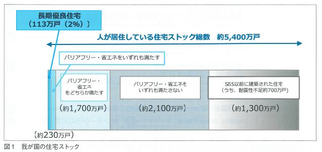 日本の住宅ストック数