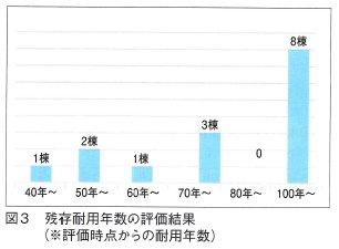 残存耐用年数の評価結果