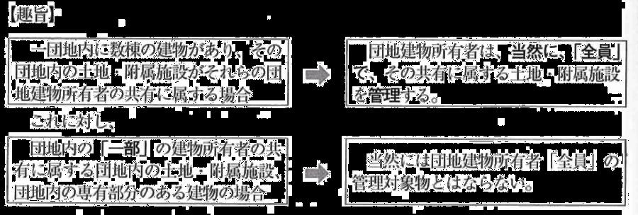 団地規約の設定の特例