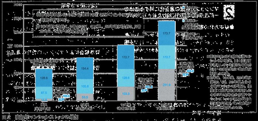 図2-高経化マンション数