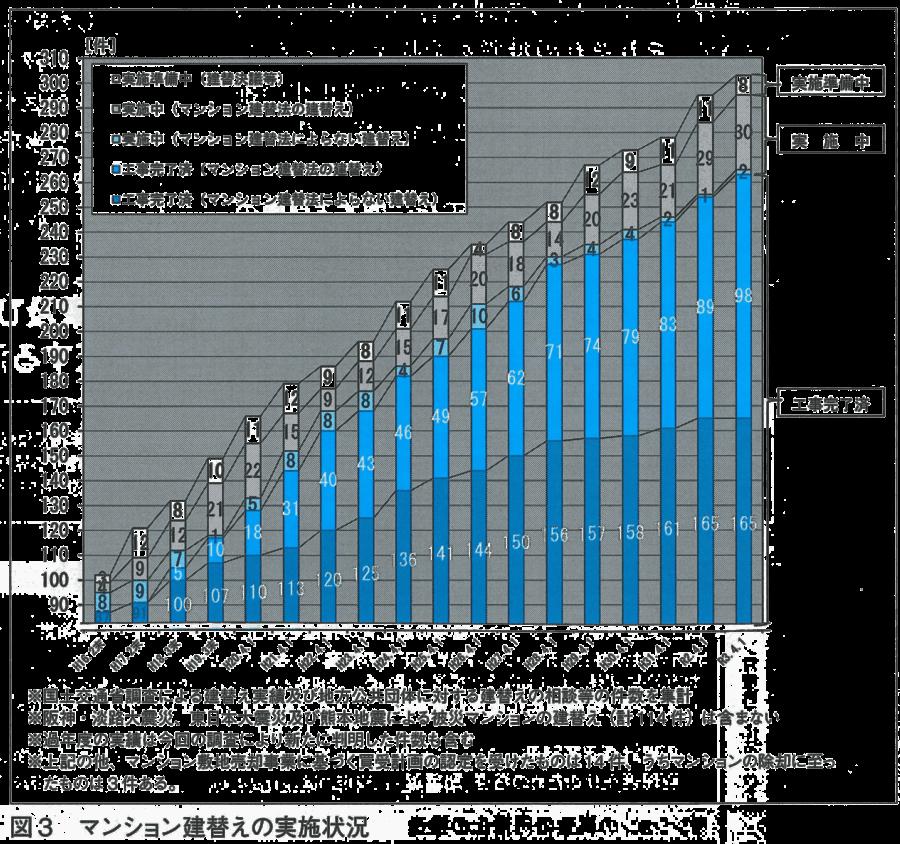 図3-マンションストック数増加