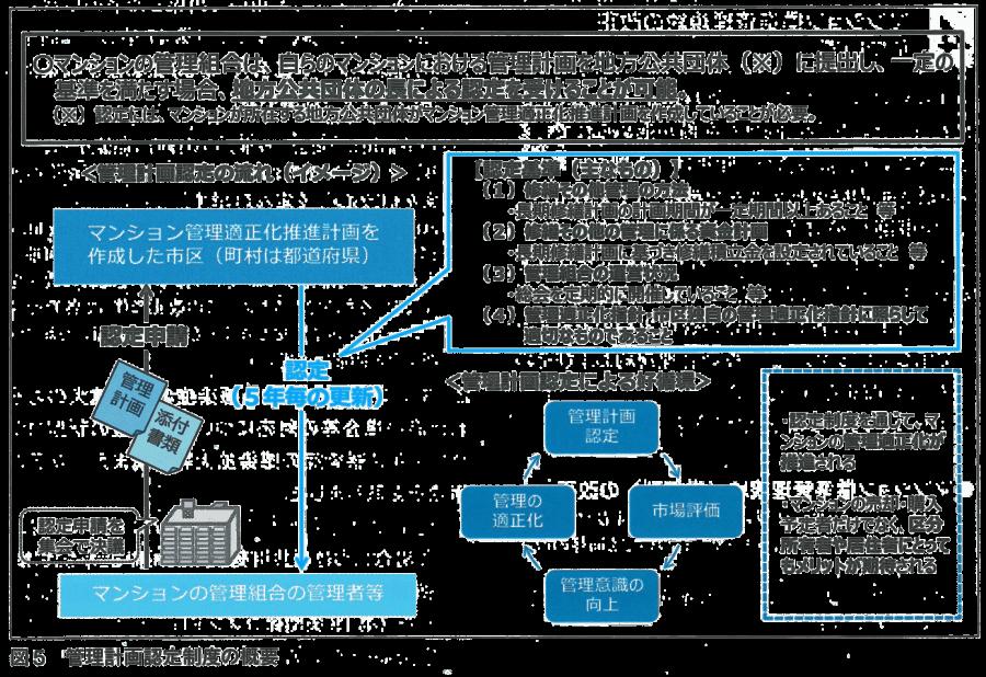 図5-管理計画認定制度