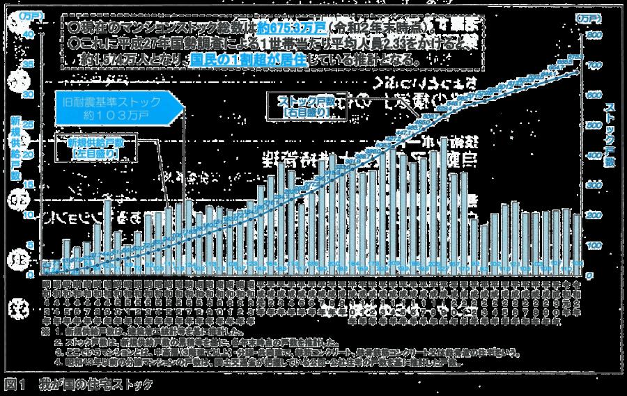 図1-住宅ストック数